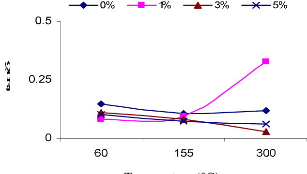 Figure 8. tan δ versus temperature at 1MHz for a pure, 1, 3 and 5wt% of Zirconia mixed enamel.