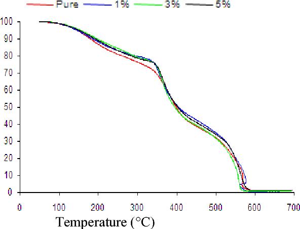 Figure 9. TGA comparison for pure enamel, 1wt%, 3wt% and 5wt% Zirconia filler with enamel.