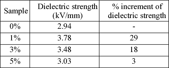 Table 2. Dielectric strength for various samples.