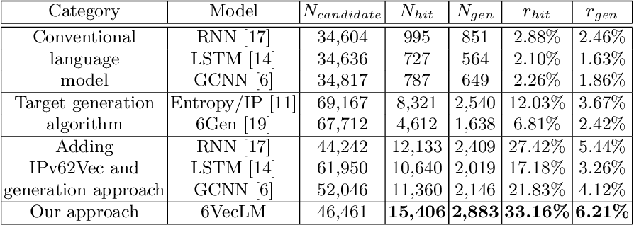 Figure 4 for 6VecLM: Language Modeling in Vector Space for IPv6 Target Generation