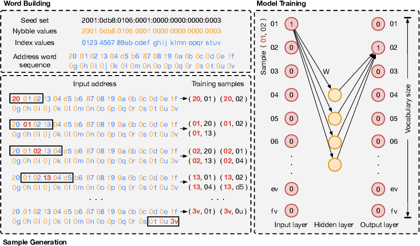 Figure 3 for 6VecLM: Language Modeling in Vector Space for IPv6 Target Generation