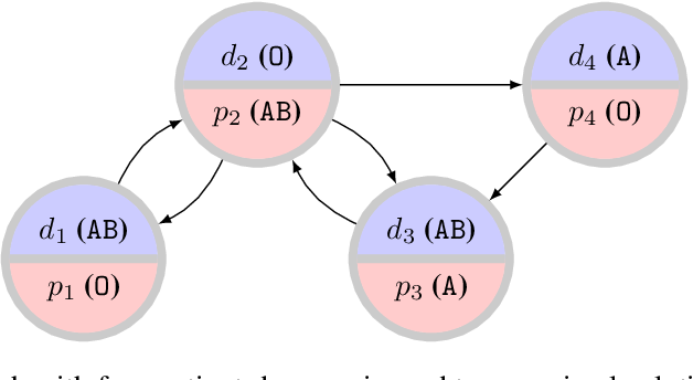 Figure 3 for Adapting a Kidney Exchange Algorithm to Align with Human Values