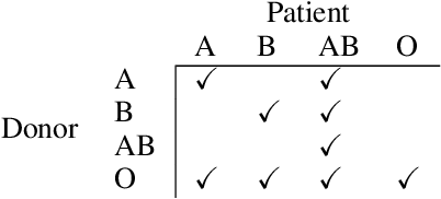 Figure 2 for Adapting a Kidney Exchange Algorithm to Align with Human Values