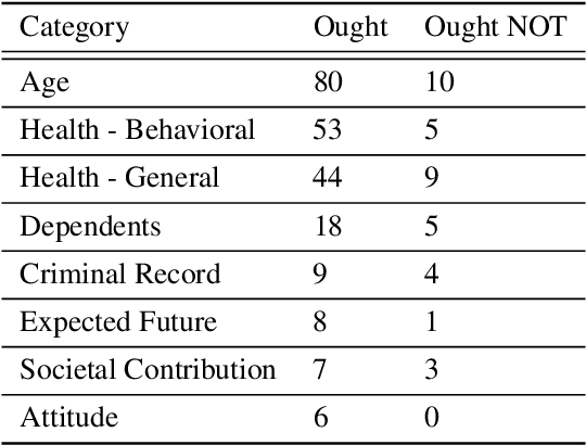 Figure 4 for Adapting a Kidney Exchange Algorithm to Align with Human Values