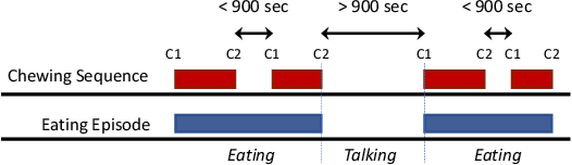 Figure 3 for NeckSense: A Multi-Sensor Necklace for Detecting Eating Activities in Free-Living Conditions