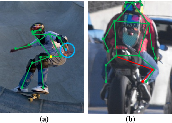 Figure 1 for Graph-PCNN: Two Stage Human Pose Estimation with Graph Pose Refinement