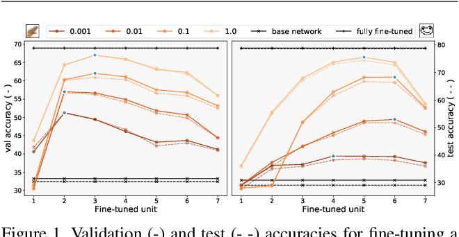 Figure 1 for A Flexible Selection Scheme for Minimum-Effort Transfer Learning