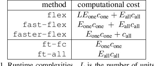 Figure 2 for A Flexible Selection Scheme for Minimum-Effort Transfer Learning