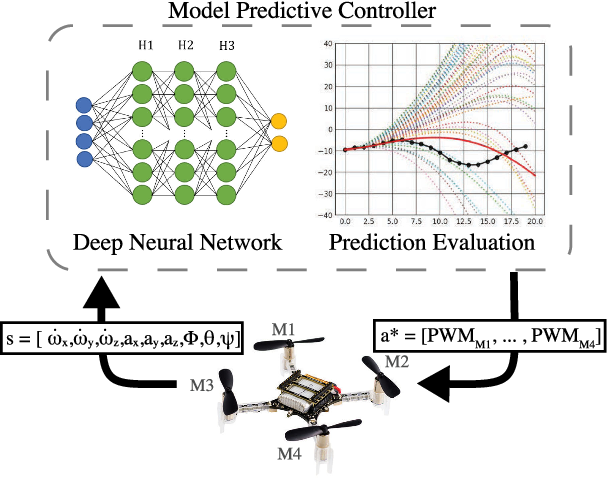 Figure 1 for Low Level Control of a Quadrotor with Deep Model-Based Reinforcement learning