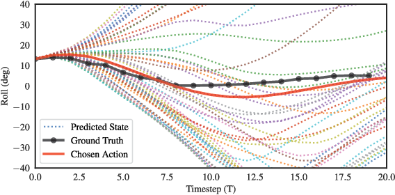 Figure 4 for Low Level Control of a Quadrotor with Deep Model-Based Reinforcement learning