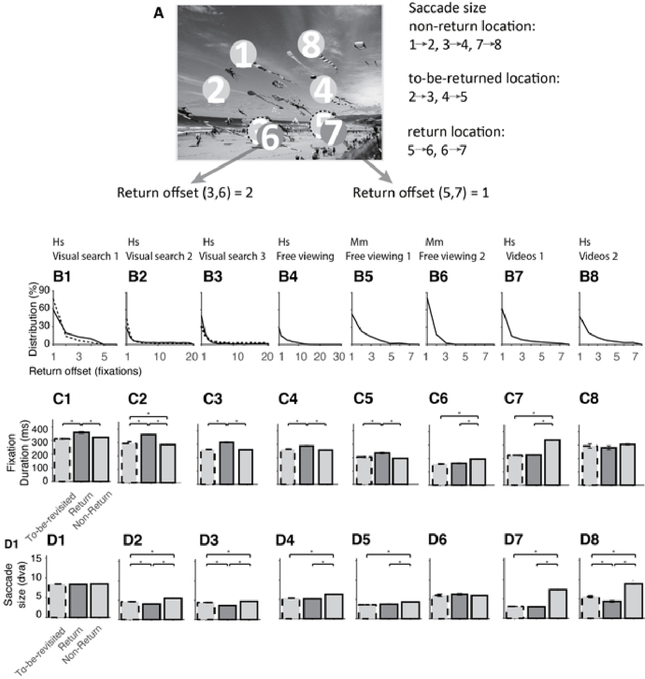 Figure 4 for Look Twice: A Computational Model of Return Fixations across Tasks and Species