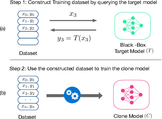 Figure 1 for MAZE: Data-Free Model Stealing Attack Using Zeroth-Order Gradient Estimation