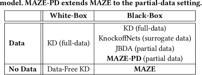 Figure 2 for MAZE: Data-Free Model Stealing Attack Using Zeroth-Order Gradient Estimation