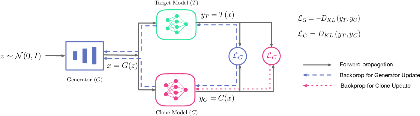 Figure 3 for MAZE: Data-Free Model Stealing Attack Using Zeroth-Order Gradient Estimation