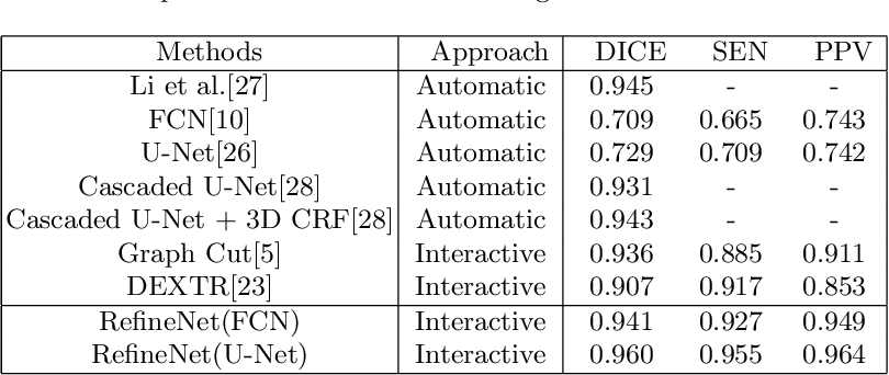 Figure 2 for Interactive Deep Refinement Network for Medical Image Segmentation