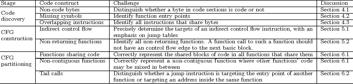 Binary Code Is Not Easy Semantic Scholar