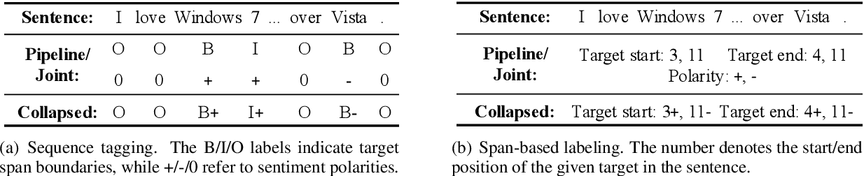 Figure 3 for Open-Domain Targeted Sentiment Analysis via Span-Based Extraction and Classification