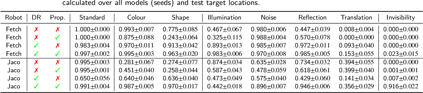 Figure 4 for Analysing Deep Reinforcement Learning Agents Trained with Domain Randomisation