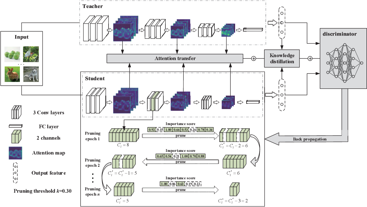 Figure 1 for AIP: Adversarial Iterative Pruning Based on Knowledge Transfer for Convolutional Neural Networks