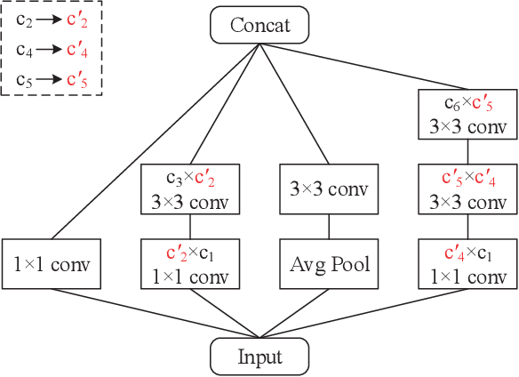 Figure 4 for AIP: Adversarial Iterative Pruning Based on Knowledge Transfer for Convolutional Neural Networks