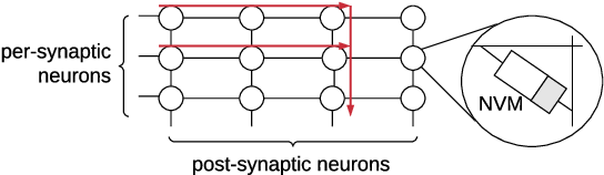 Figure 3 for Enabling Resource-Aware Mapping of Spiking Neural Networks via Spatial Decomposition