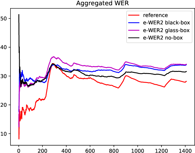 Figure 4 for Word Error Rate Estimation Without ASR Output: e-WER2