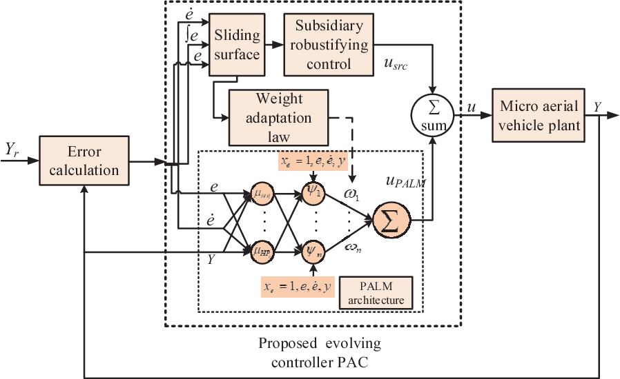 Figure 3 for PAC: A Novel Self-Adaptive Neuro-Fuzzy Controller for Micro Aerial Vehicles