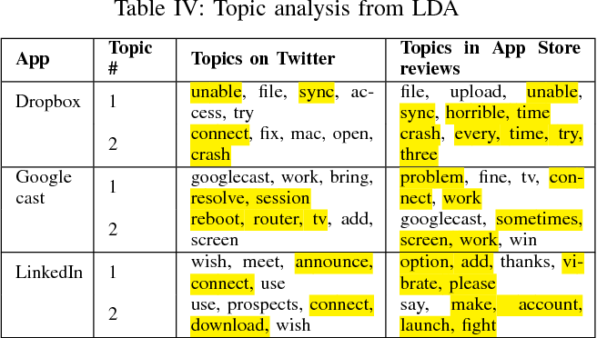 Table IV from User Feedback from Tweets vs App Store Reviews: An