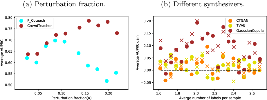 Figure 2 for CrowdTeacher: Robust Co-teaching with Noisy Answers & Sample-specific Perturbations for Tabular Data