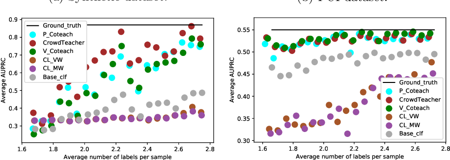 Figure 3 for CrowdTeacher: Robust Co-teaching with Noisy Answers & Sample-specific Perturbations for Tabular Data