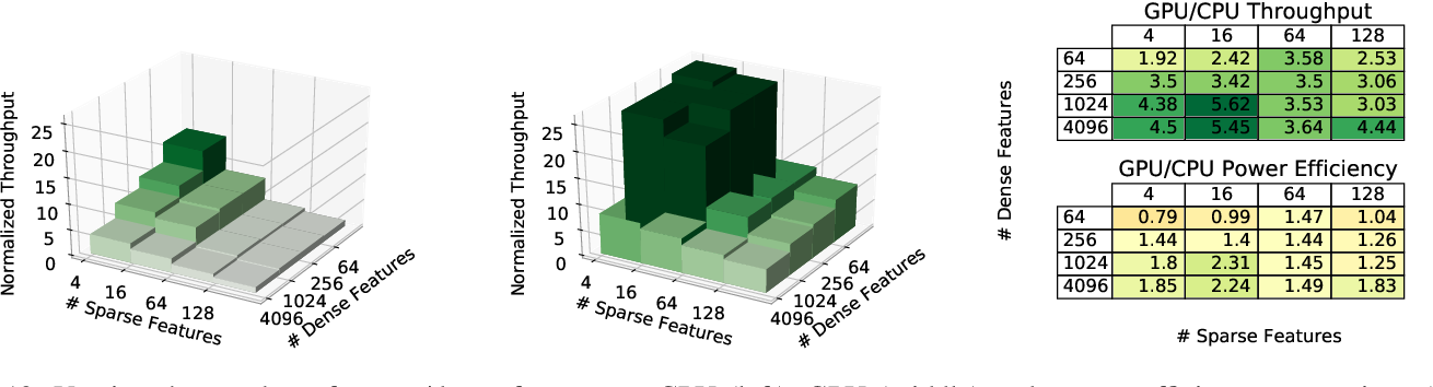 Figure 2 for Understanding Training Efficiency of Deep Learning Recommendation Models at Scale