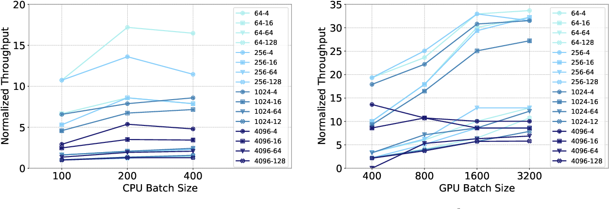 Figure 3 for Understanding Training Efficiency of Deep Learning Recommendation Models at Scale