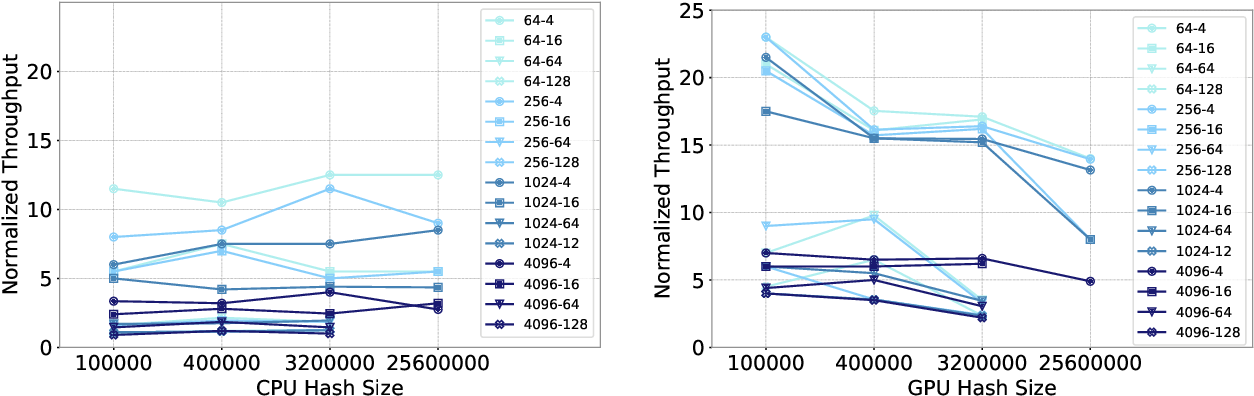 Figure 4 for Understanding Training Efficiency of Deep Learning Recommendation Models at Scale