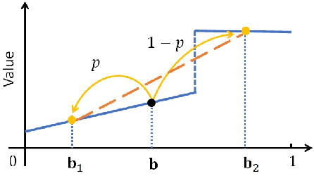 Figure 4 for Information Avoidance and Overvaluation in Sequential Decision Making under Epistemic Constraints