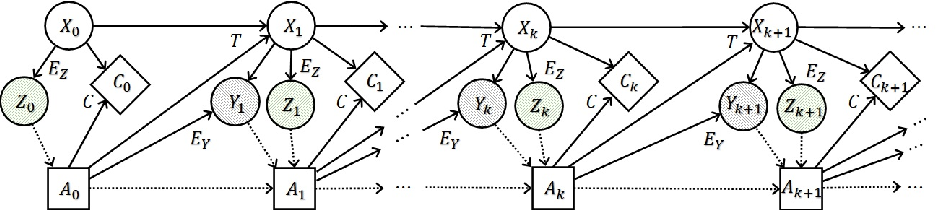 Figure 1 for Information Avoidance and Overvaluation in Sequential Decision Making under Epistemic Constraints
