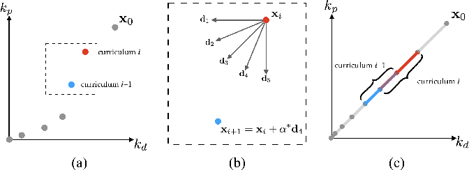 Figure 3 for Learning Symmetric and Low-energy Locomotion