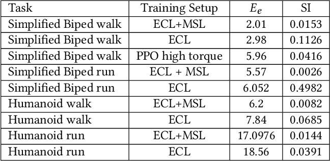 Figure 4 for Learning Symmetric and Low-energy Locomotion