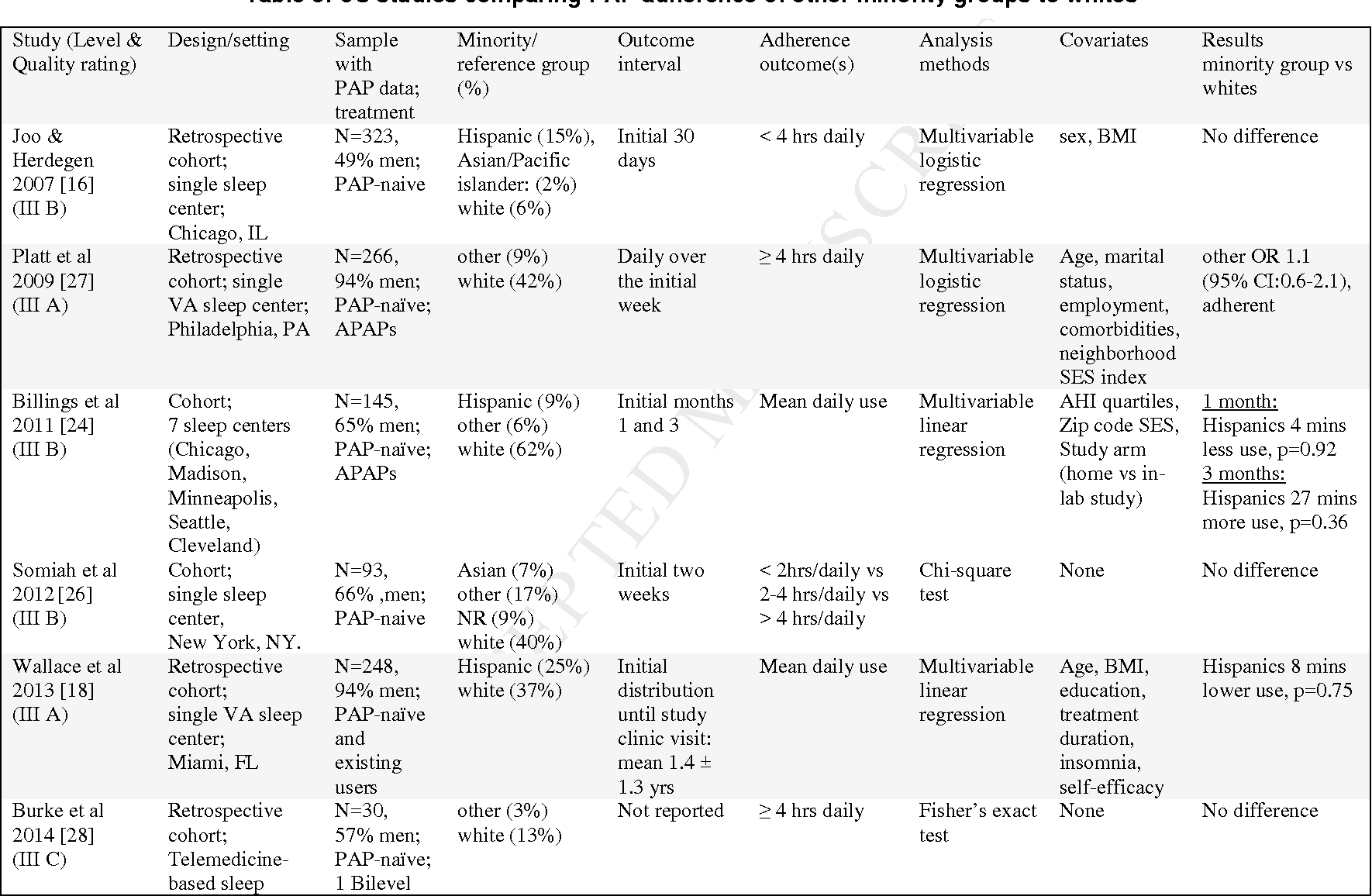 Table 3: US studies comparing PAP adherence of other minority groups to whites