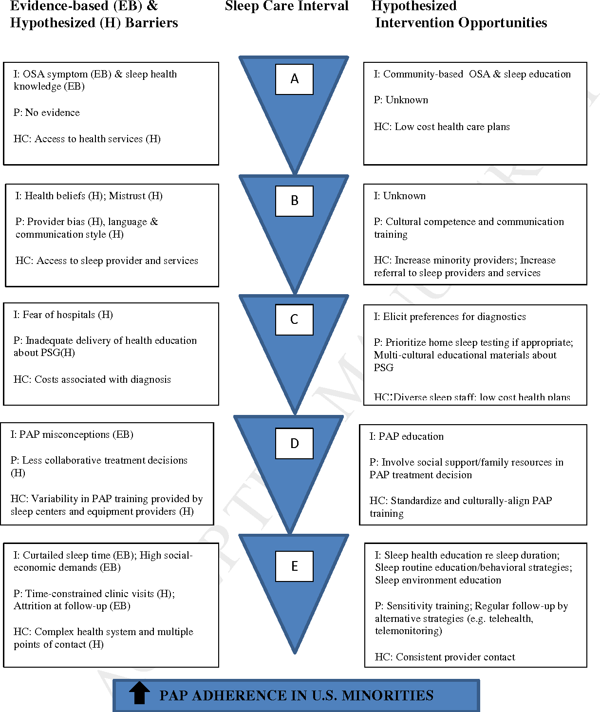 Figure 2. Barriers and testable strategies to improve PAP adherence among US minorities