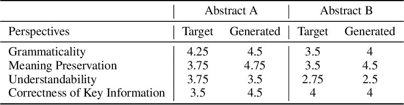 Figure 4 for Automated Lay Language Summarization of Biomedical Scientific Reviews