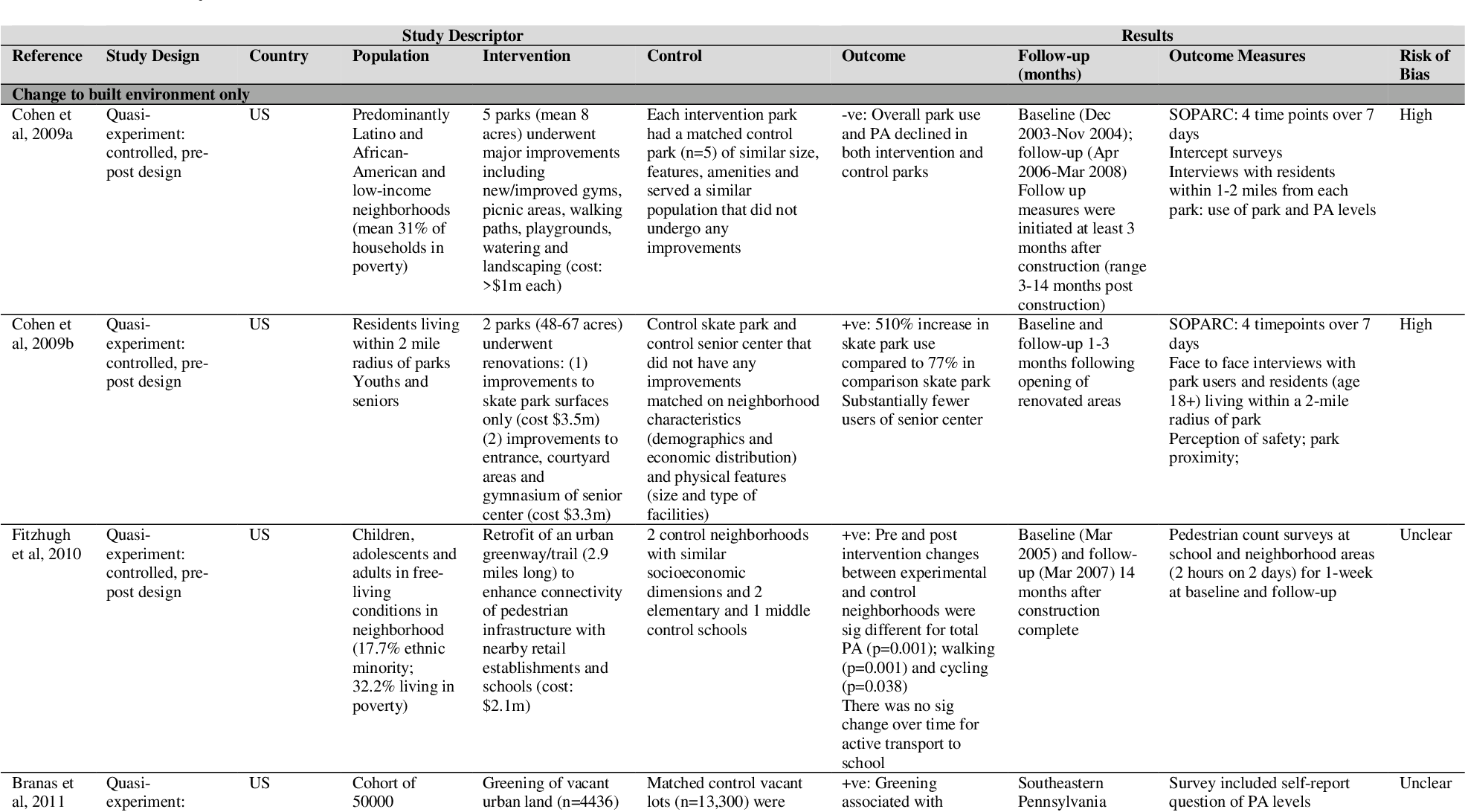 Table 1 from The impact of interventions to promote physical