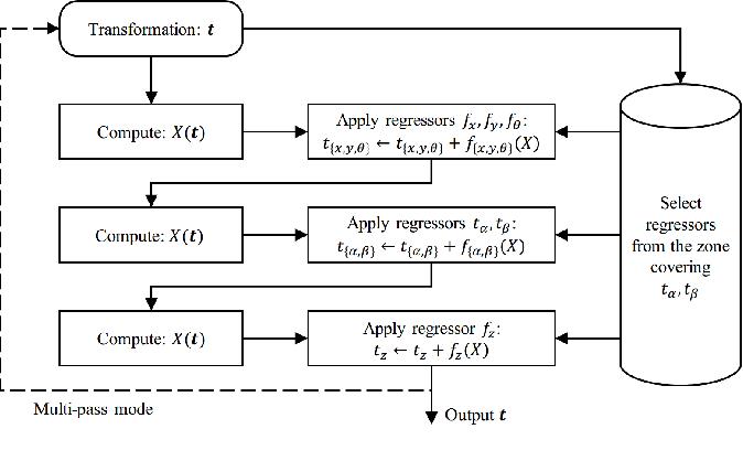 Figure 4 for Real-time 2D/3D Registration via CNN Regression