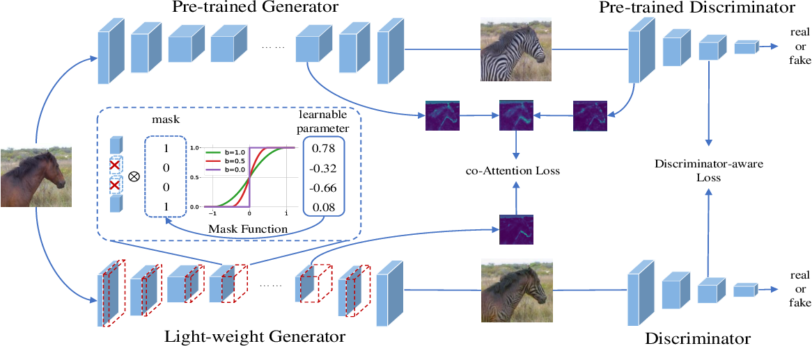 Figure 3 for Learning Efficient GANs using Differentiable Masks and co-Attention Distillation