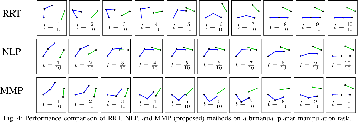 Figure 4 for Piecewise-Linear Motion Planning amidst Static, Moving, or Morphing Obstacles
