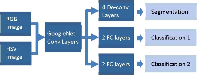 Figure 3 for A Novel Multi-task Deep Learning Model for Skin Lesion Segmentation and Classification