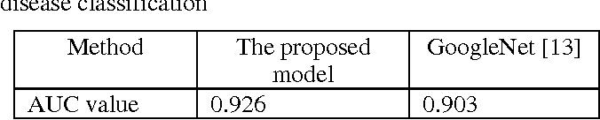 Figure 4 for A Novel Multi-task Deep Learning Model for Skin Lesion Segmentation and Classification