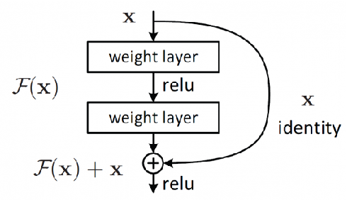 Figure 2 for FingerNet: Pushing The Limits of Fingerprint Recognition Using Convolutional Neural Network