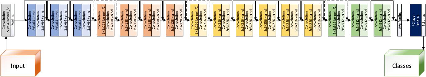 Figure 3 for FingerNet: Pushing The Limits of Fingerprint Recognition Using Convolutional Neural Network