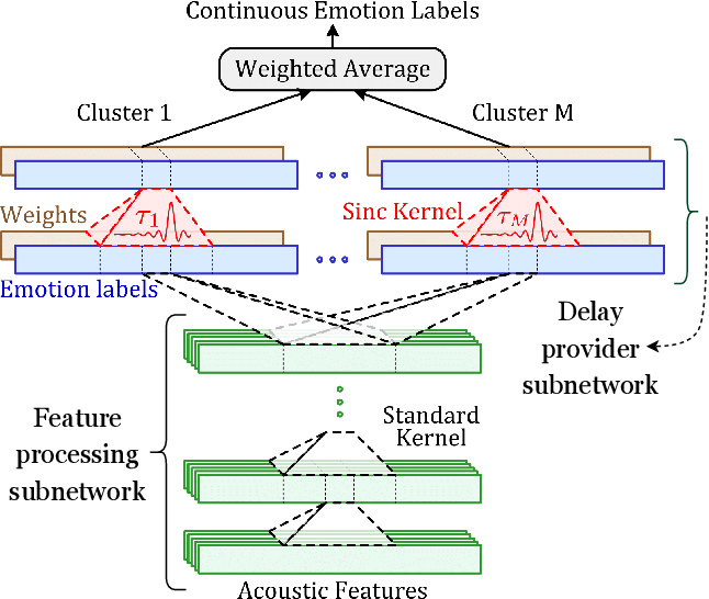Figure 3 for Jointly Aligning and Predicting Continuous Emotion Annotations