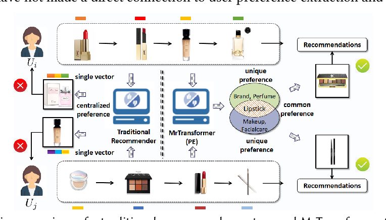 Figure 1 for Improving Transformer-based Sequential Recommenders through Preference Editing